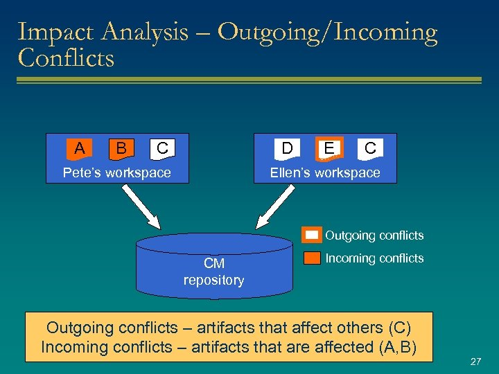 Impact Analysis – Outgoing/Incoming Conflicts A B C D Pete's workspace E C Ellen's