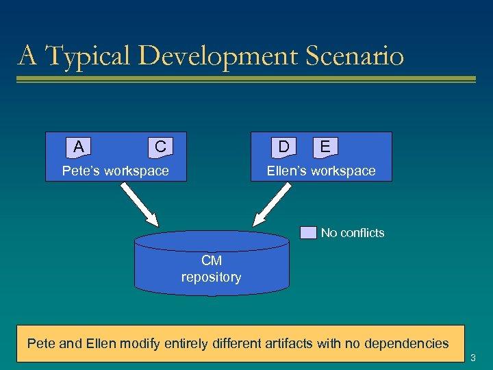 A Typical Development Scenario A C D Pete's workspace E Ellen's workspace No conflicts
