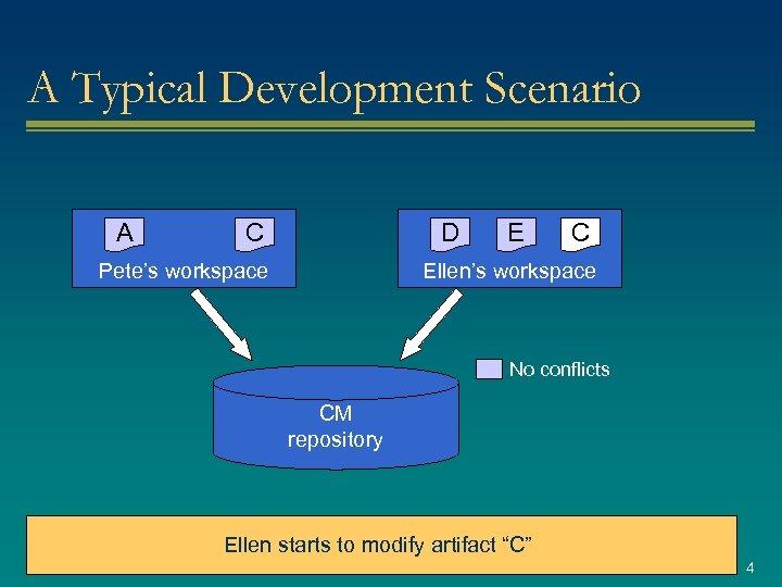 A Typical Development Scenario A C D Pete's workspace E C Ellen's workspace No