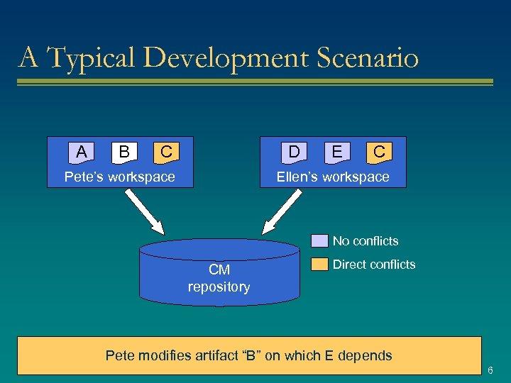 A Typical Development Scenario A B C D Pete's workspace E C Ellen's workspace