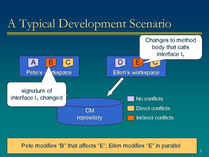 A Typical Development Scenario A B C D Pete's workspace E Changes to method