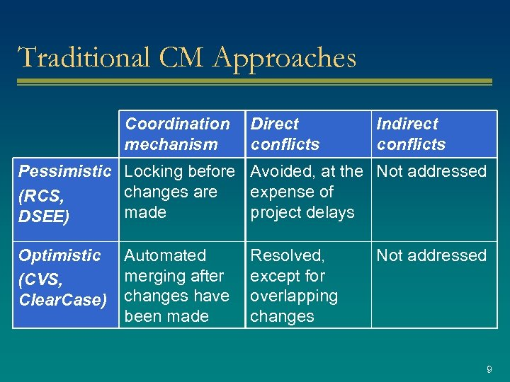 Traditional CM Approaches Coordination mechanism Direct conflicts Indirect conflicts Pessimistic Locking before Avoided, at