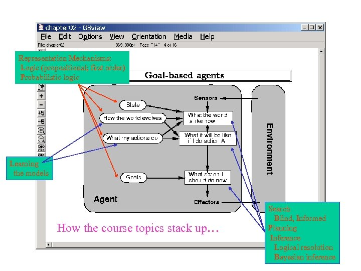 Representation Mechanisms: Logic (propositional; first order) Probabilistic logic Learning the models How the course