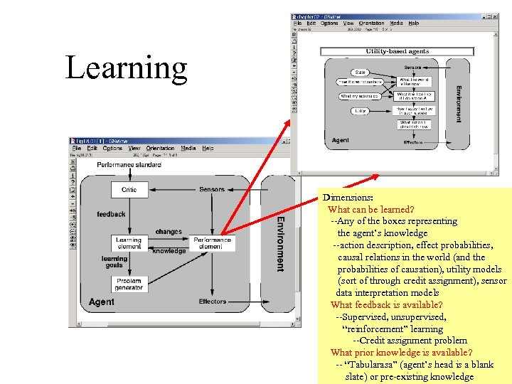 Learning Dimensions: What can be learned? --Any of the boxes representing the agent's knowledge