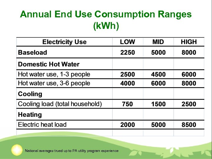 Annual End Use Consumption Ranges (k. Wh) National averages trued up to PA utility