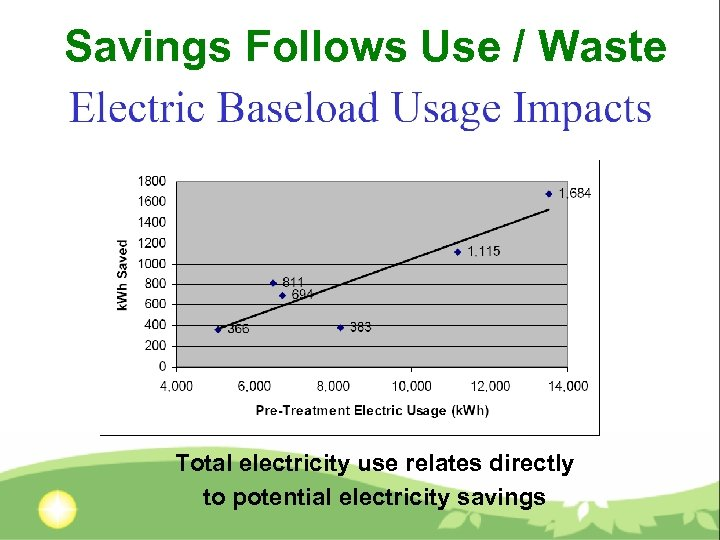 Savings Follows Use / Waste Total electricity use relates directly to potential electricity savings