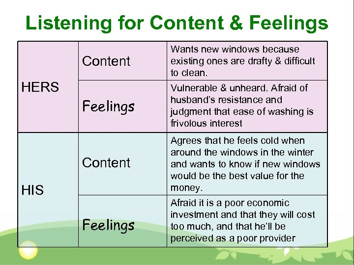 Listening for Content & Feelings Content Wants new windows because existing ones are drafty