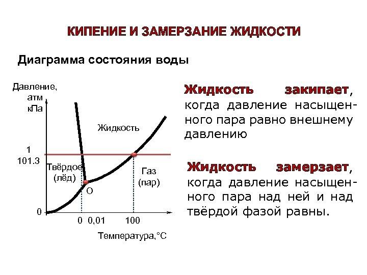 КИПЕНИЕ И ЗАМЕРЗАНИЕ ЖИДКОСТИ Диаграмма состояния воды Давление, атм к. Па Жидкость 1 101.