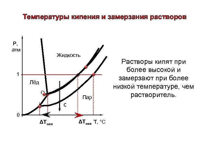 Температуры кипения и замерзания растворов Р, атм Жидкость 1 Лёд О Пар С 0