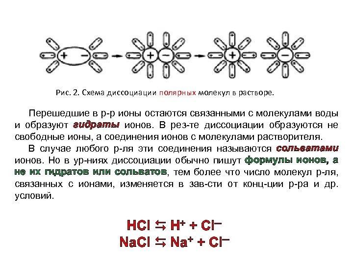 Рис. 2. Схема диссоциации полярных молекул в растворе. Перешедшие в р-р ионы остаются связанными