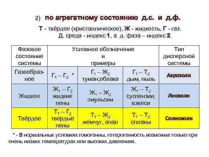 2) по агрегатному состоянию д. с. и д. ф. Т - твёрдое (кристаллическое), Ж