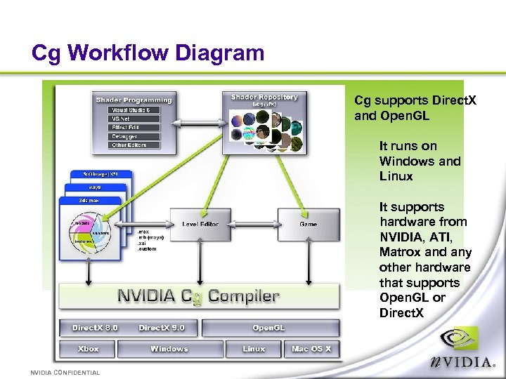 Cg Workflow Diagram Cg supports Direct. X and Open. GL It runs on Windows