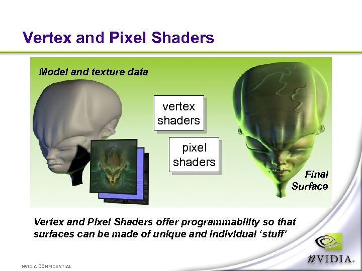 Vertex and Pixel Shaders Model and texture data vertex shaders pixel shaders Final Surface