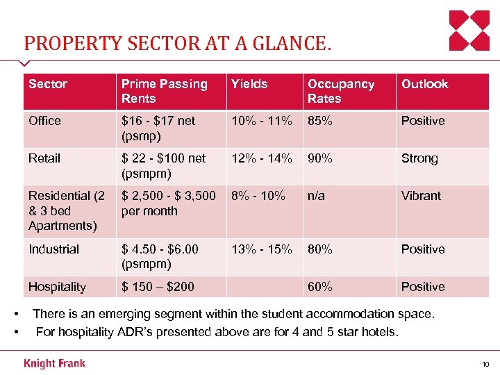 PROPERTY SECTOR AT A GLANCE. Sector Yields Occupancy Rates Outlook Office $16 - $17