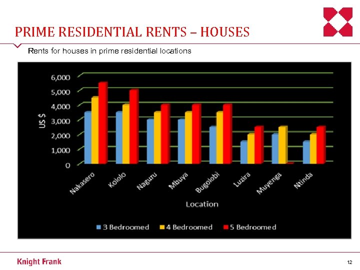 PRIME RESIDENTIAL RENTS – HOUSES Rents for houses in prime residential locations 12