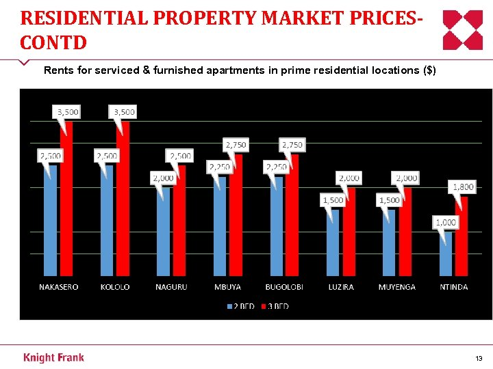 RESIDENTIAL PROPERTY MARKET PRICESCONTD Rents for serviced & furnished apartments in prime residential locations
