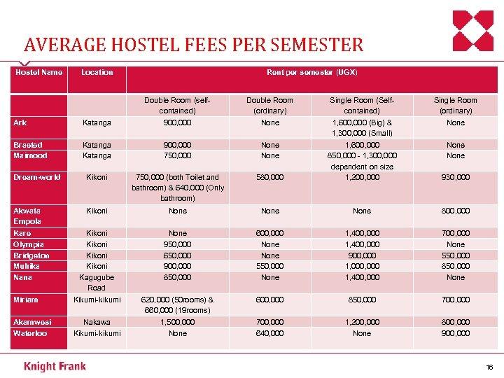 AVERAGE HOSTEL FEES PER SEMESTER Hostel Name Location Rent per semester (UGX) Double Room