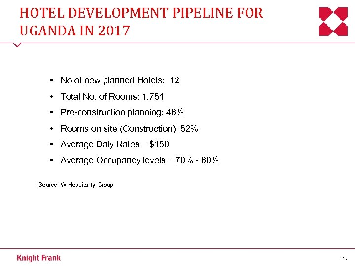 HOTEL DEVELOPMENT PIPELINE FOR UGANDA IN 2017 • No of new planned Hotels: 12