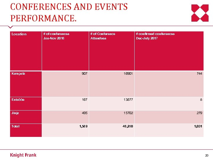 CONFERENCES AND EVENTS PERFORMANCE. Location # of conferences Jan-Nov 2016 # of Conference Attendees