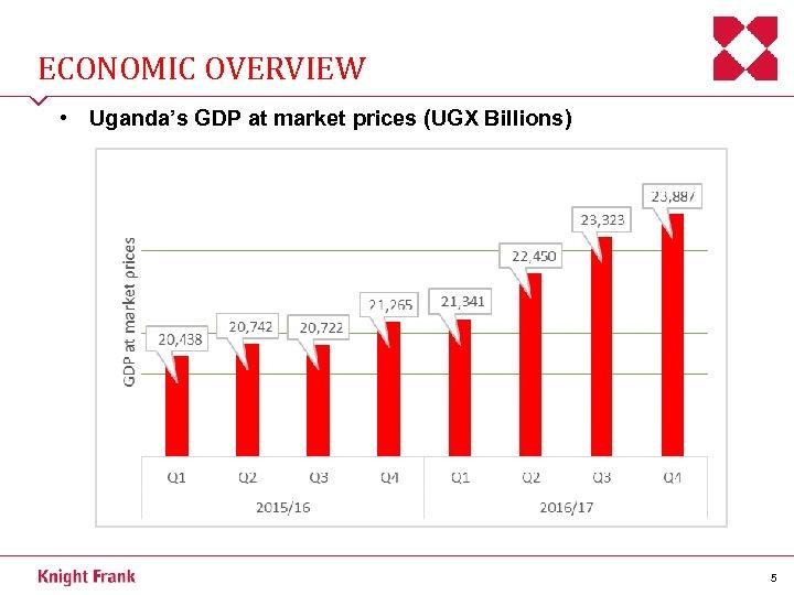 ECONOMIC OVERVIEW • Uganda's GDP at market prices (UGX Billions) 5