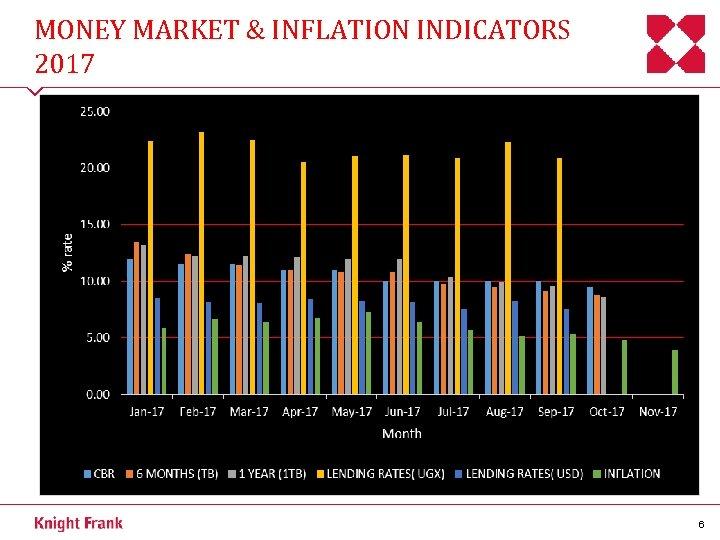 MONEY MARKET & INFLATION INDICATORS 2017 6