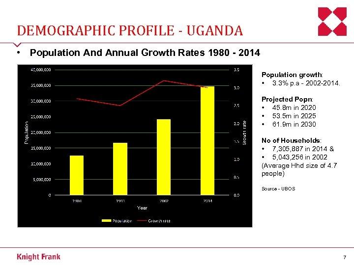 DEMOGRAPHIC PROFILE - UGANDA • Population And Annual Growth Rates 1980 - 2014 Population