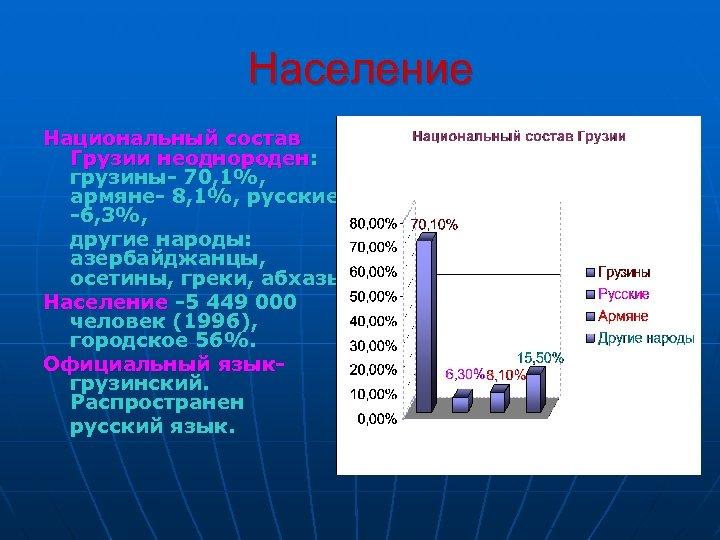Население Национальный состав Грузии неоднороден: грузины- 70, 1%, армяне- 8, 1%, русские -6, 3%,