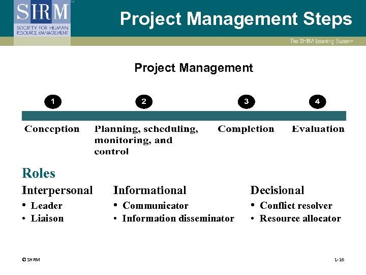 Project Management Steps Project Management Roles Interpersonal • Leader Informational • Communicator Decisional •