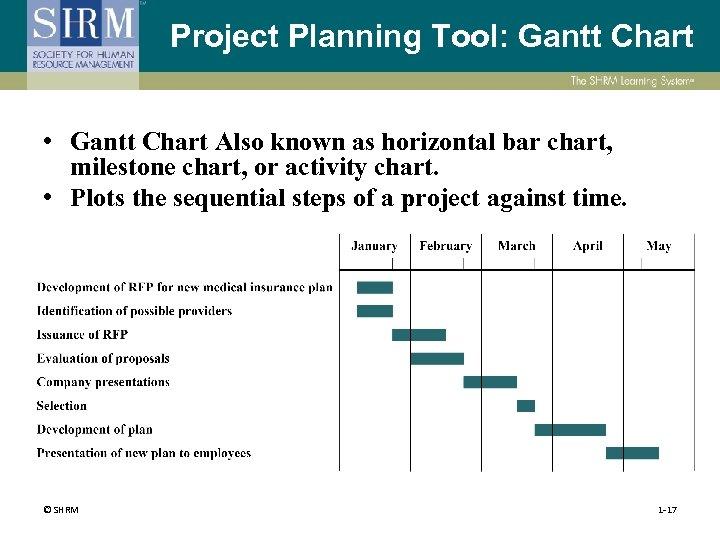 Project Planning Tool: Gantt Chart • Gantt Chart Also known as horizontal bar chart,