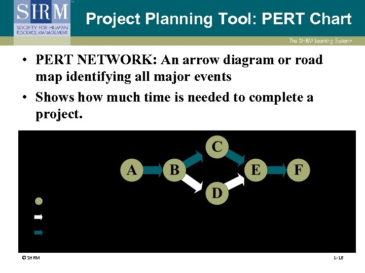 Project Planning Tool: PERT Chart • PERT NETWORK: An arrow diagram or road map