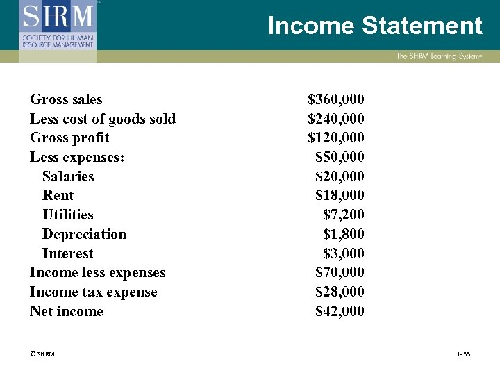 Income Statement Gross sales Less cost of goods sold Gross profit Less expenses: Salaries