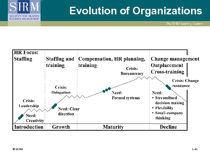 Evolution of Organizations © SHRM 1 -42