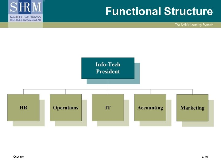 Functional Structure © SHRM 1 -49