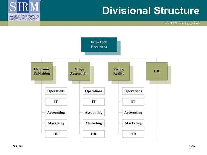 Divisional Structure © SHRM 1 -50