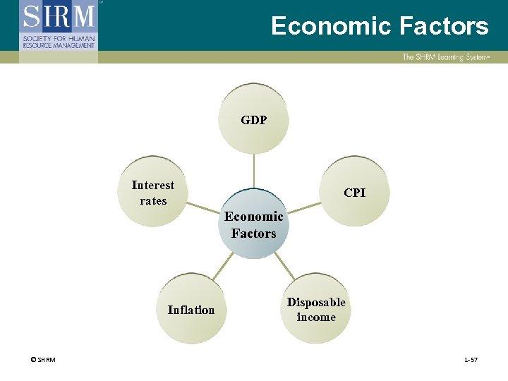 Economic Factors GDP Interest rates CPI Economic Factors Inflation © SHRM Disposable income 1
