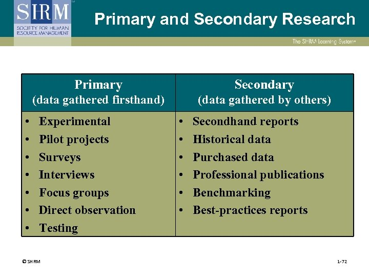 Primary and Secondary Research Primary (data gathered firsthand) • • Secondary (data gathered by