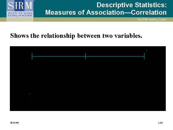 Descriptive Statistics: Measures of Association—Correlation Shows the relationship between two variables. © SHRM 1