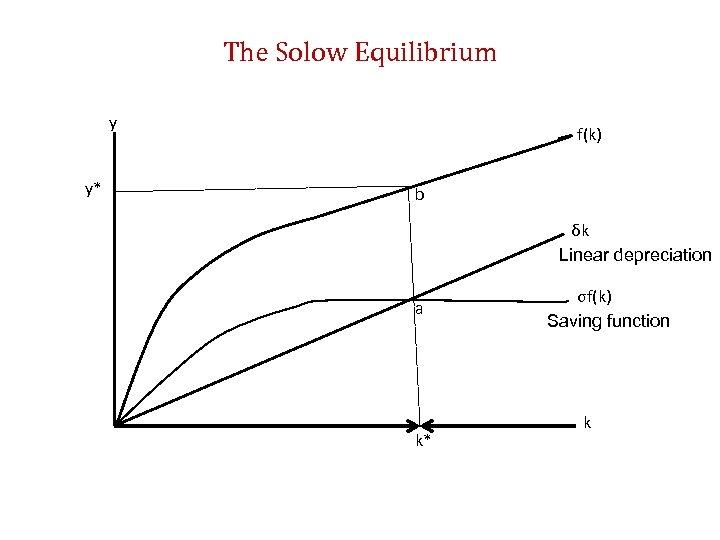 The Solow Equilibrium y y* f(k) b δk Linear depreciation a k* σf(k) Saving