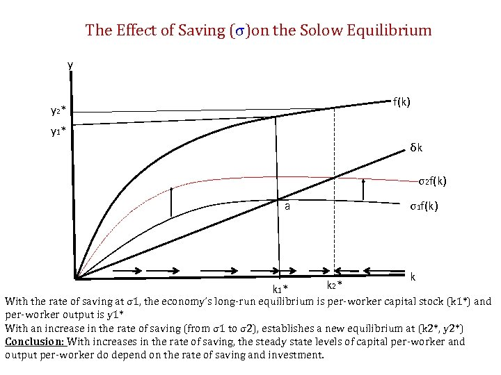 The Effect of Saving (σ)on the Solow Equilibrium y f(k) y 2 * y
