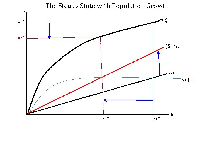k The Steady State with Population Growth f(k) y 1 * y 2 *