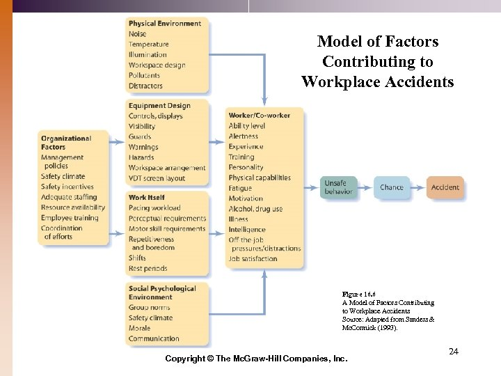 Model of Factors Contributing to Workplace Accidents Figure 16. 6 A Model of Factors