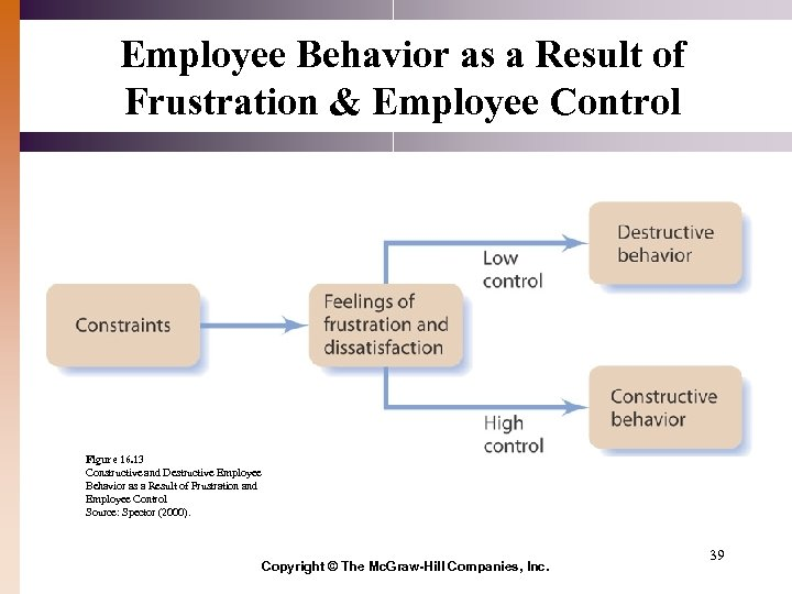 Employee Behavior as a Result of Frustration & Employee Control Figure 16. 13 Constructive
