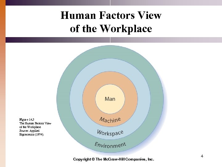 Human Factors View of the Workplace Figure 16. 3 The Human Factors View of