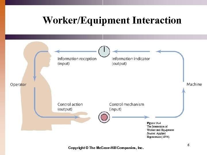 Worker/Equipment Interaction Figure 16. 4 The Interaction of Worker and Equipment Source: Applied Ergonomics