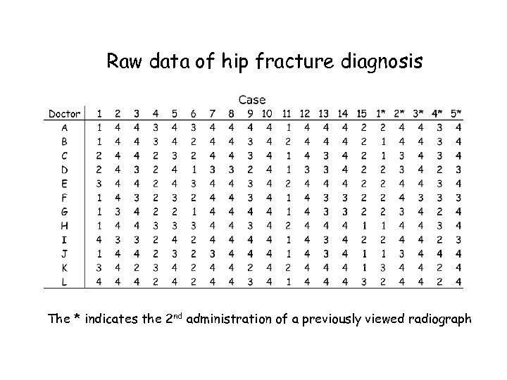 Raw data of hip fracture diagnosis The * indicates the 2 nd administration of