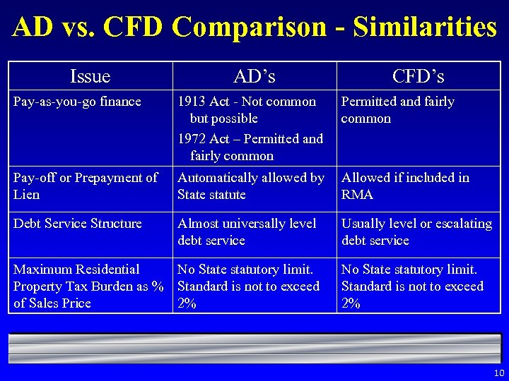 AD vs. CFD Comparison - Similarities Issue AD's CFD's Pay-as-you-go finance 1913 Act -