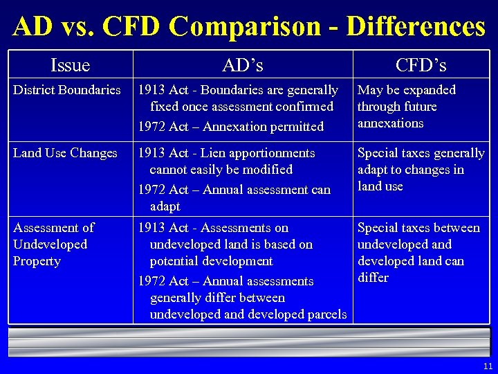 AD vs. CFD Comparison - Differences Issue AD's CFD's District Boundaries 1913 Act -