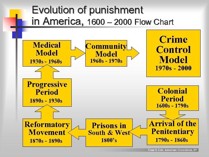 Evolution of punishment in America, 1600 – 2000 Flow Chart Medical Model 1930 s