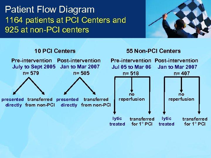 Patient Flow Diagram 1164 patients at PCI Centers and 925 at non-PCI centers 10