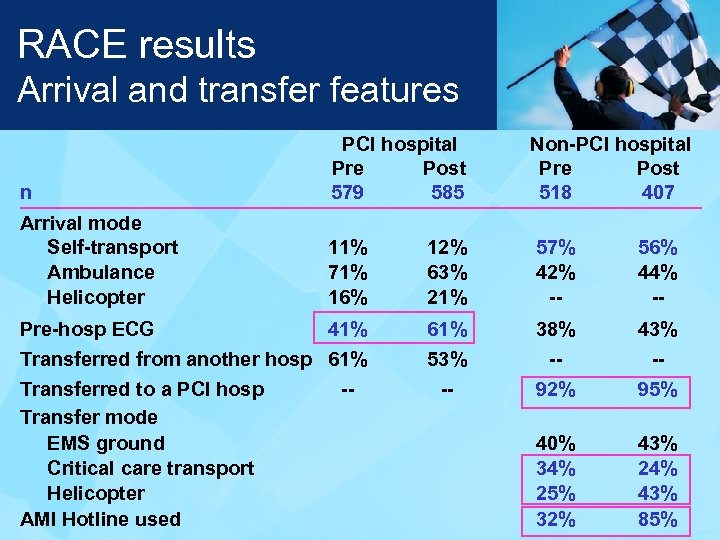 RACE results Arrival and transfer features n PCI hospital Pre Post 579 585 Non-PCI